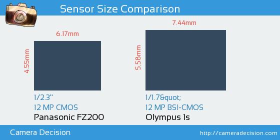 Panasonic FZ200 vs Olympus 1s Sensor Size Comparison