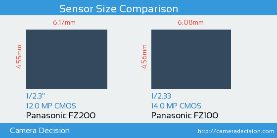 Panasonic FZ200 vs Panasonic FZ100 Sensor Size Comparison