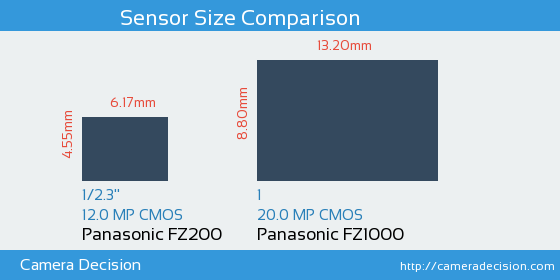 Panasonic FZ200 vs Panasonic FZ1000 Sensor Size Comparison