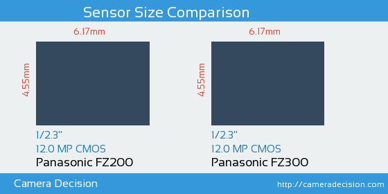 Panasonic FZ200 vs Panasonic FZ300 Sensor Size Comparison