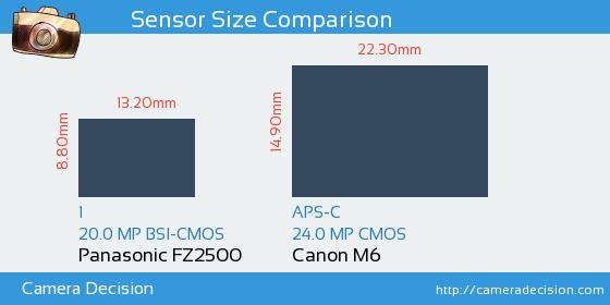 Panasonic FZ2500 vs Canon M6 Sensor Size Comparison