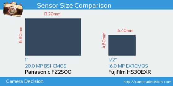 Panasonic FZ2500 vs Fujifilm HS30EXR Sensor Size Comparison