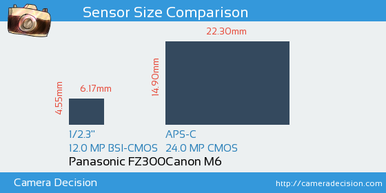 Panasonic FZ300 vs Canon M6 Sensor Size Comparison