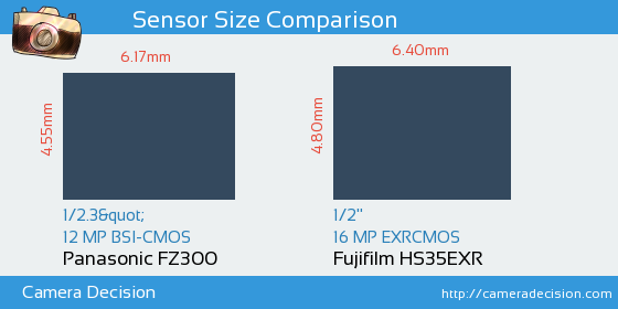 Panasonic FZ300 vs Fujifilm HS35EXR Sensor Size Comparison
