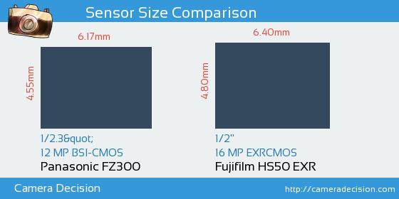 Panasonic FZ300 vs Fujifilm HS50 EXR Sensor Size Comparison