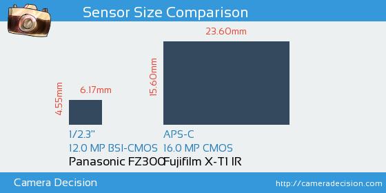 Panasonic FZ300 vs Fujifilm X-T1 IR Sensor Size Comparison