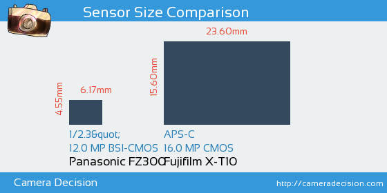 Panasonic FZ300 vs Fujifilm X-T10 Sensor Size Comparison
