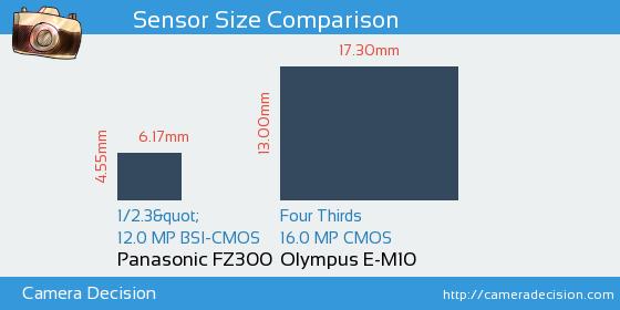 Panasonic FZ300 vs Olympus E-M10 Sensor Size Comparison
