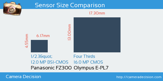 Panasonic FZ300 vs Olympus E-PL7 Sensor Size Comparison