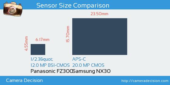 Panasonic FZ300 vs Samsung NX30 Sensor Size Comparison