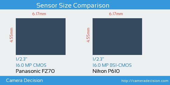 Panasonic FZ70 vs Nikon P610 Sensor Size Comparison