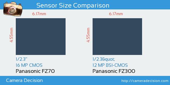 Panasonic FZ70 vs Panasonic FZ300 Sensor Size Comparison