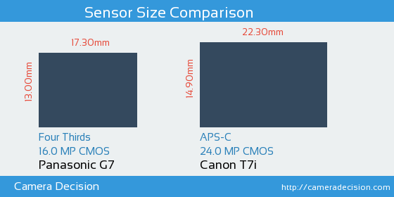 Panasonic G7 vs Canon T7i Sensor Size Comparison
