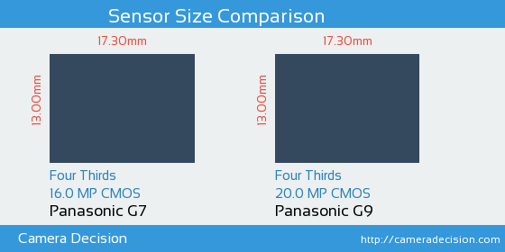 Panasonic G7 vs Panasonic G9 Sensor Size Comparison