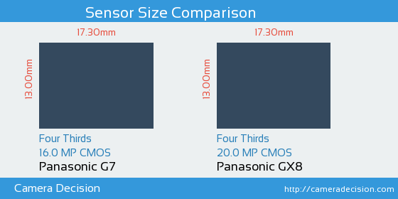 Panasonic G7 vs Panasonic GX8 Sensor Size Comparison