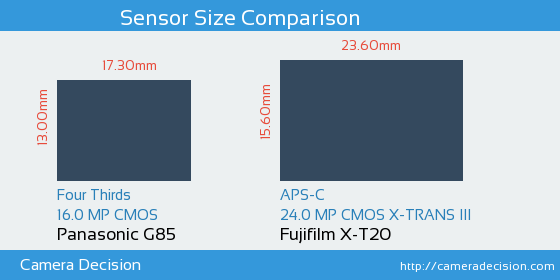 Panasonic G85 vs Fujifilm X-T20 Sensor Size Comparison
