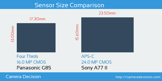 Panasonic G85 vs Sony A77 II Sensor Size Comparison