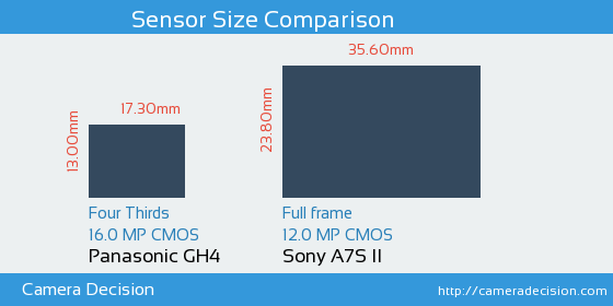 Panasonic GH4 vs Sony A7S II Sensor Size Comparison
