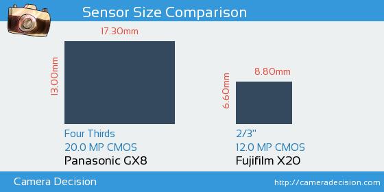 Panasonic GX8 vs Fujifilm X20 Sensor Size Comparison