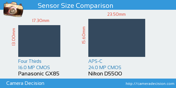 Panasonic GX85 vs Nikon D5500 Sensor Size Comparison