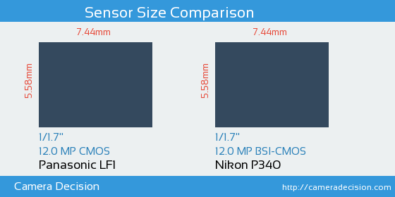 Panasonic LF1 vs Nikon P340 Sensor Size Comparison