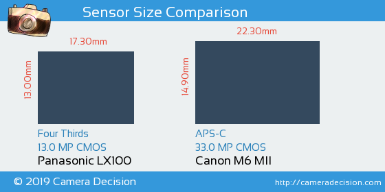 Panasonic LX100 vs Canon M6 MII Sensor Size Comparison