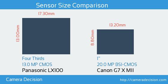 Panasonic LX100 vs Canon G7 X MII Sensor Size Comparison
