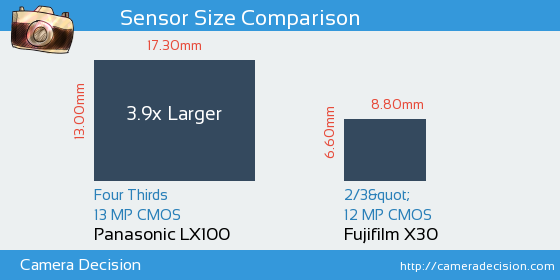 Panasonic LX100 vs Fujifilm X30 Sensor Size Comparison