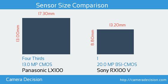 Panasonic LX100 vs Sony RX100 V Sensor Size Comparison