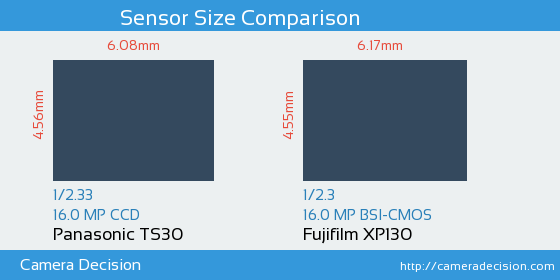 Panasonic TS30 vs Fujifilm XP130 Sensor Size Comparison