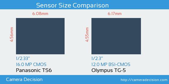 Panasonic TS6 vs Olympus TG-5 Sensor Size Comparison
