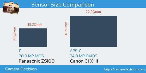 Panasonic ZS100 vs Canon G1 X III Sensor Size Comparison
