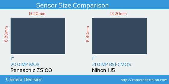 Panasonic ZS100 vs Nikon 1 J5 Sensor Size Comparison