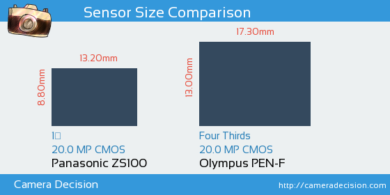 Panasonic ZS100 vs Olympus PEN-F Sensor Size Comparison