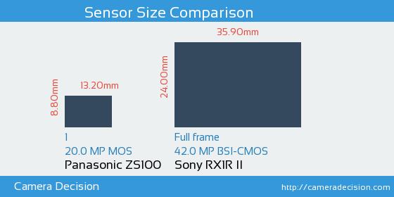 Panasonic ZS100 vs Sony RX1R II Sensor Size Comparison