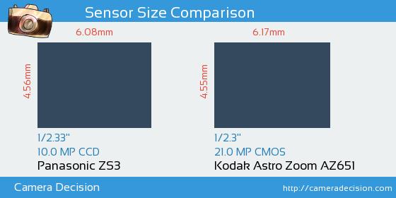 Panasonic ZS3 vs Kodak Astro Zoom AZ651 Sensor Size Comparison