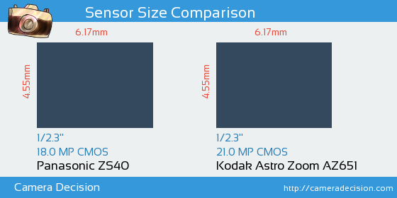 Panasonic ZS40 vs Kodak Astro Zoom AZ651 Sensor Size Comparison