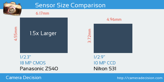 Panasonic ZS40 vs Nikon S31 Sensor Size Comparison