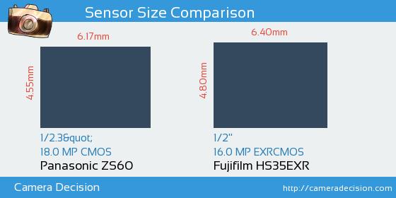 Panasonic ZS60 vs Fujifilm HS35EXR Sensor Size Comparison