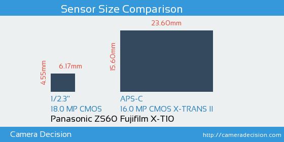 Panasonic ZS60 vs Fujifilm X-T10 Sensor Size Comparison