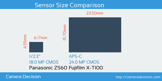 Panasonic ZS60 vs Fujifilm X-T100 Sensor Size Comparison