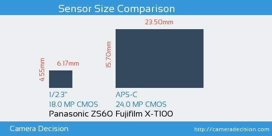 Panasonic ZS60 vs Fujifilm X-T100 Sensor Size Comparison