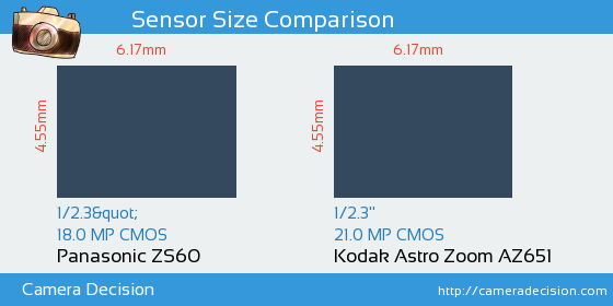 Panasonic ZS60 vs Kodak Astro Zoom AZ651 Sensor Size Comparison