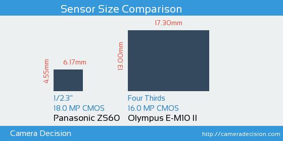 Panasonic ZS60 vs Olympus E-M10 II Sensor Size Comparison