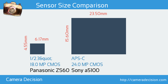 Panasonic ZS60 vs Sony a5100 Sensor Size Comparison