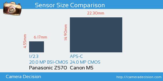 Panasonic ZS70 vs Canon M5 Sensor Size Comparison