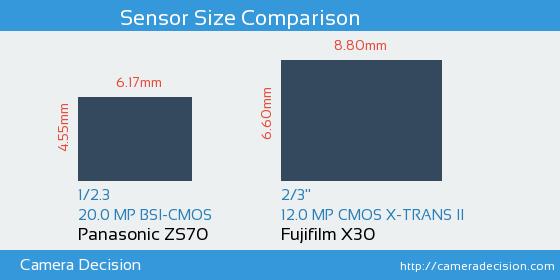 Panasonic ZS70 vs Fujifilm X30 Sensor Size Comparison