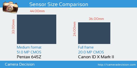 Pentax 645Z vs Canon 1D X II Sensor Size Comparison