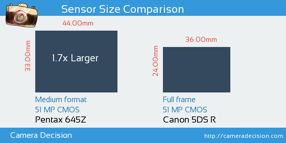 Pentax 645Z vs Canon 5DS R Sensor Size Comparison