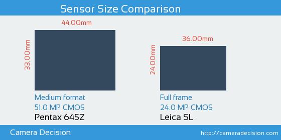 Pentax 645Z vs Leica SL Sensor Size Comparison